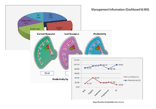 เป็นระบบที่สามารถวิเคราะห์ข้อมูลและสรุปผลให้อยู่ในรูปแบบของรายงาน