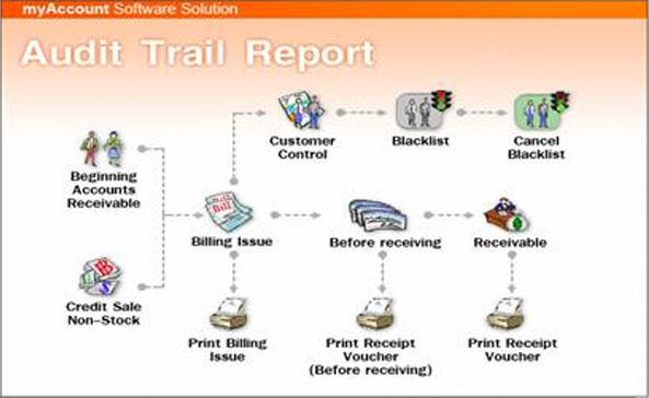 ระบบ Audit and Internal Control
