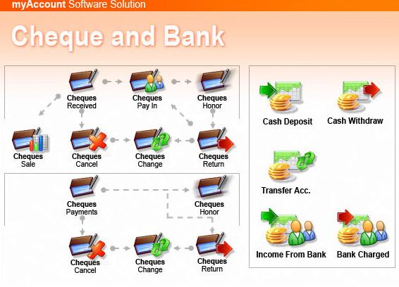 ระบบ Cheque and Bank