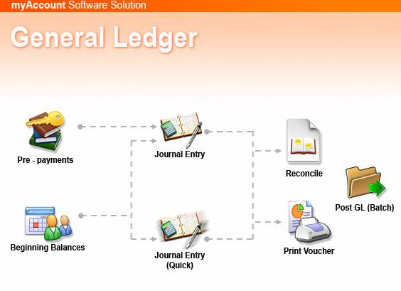 ระบบ General Ledger